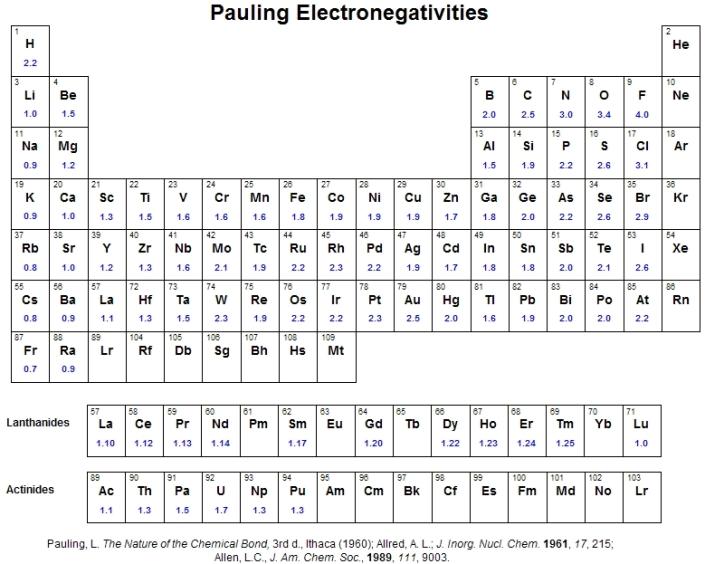 Electronegativity - Tavola periodica con numeri ossidazione ...