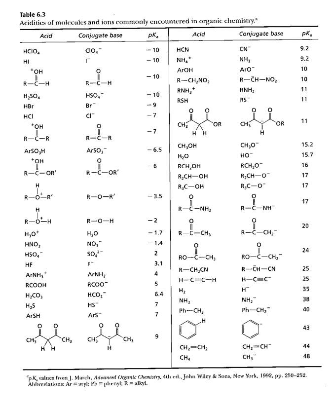Pka dei principali composti organici for Ti 85 table of values